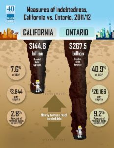 Ontario's Path To Fiscal Responsibility