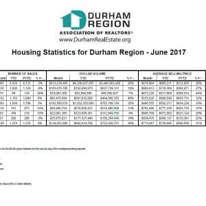 Durham average selling price continues to increase year-over-year